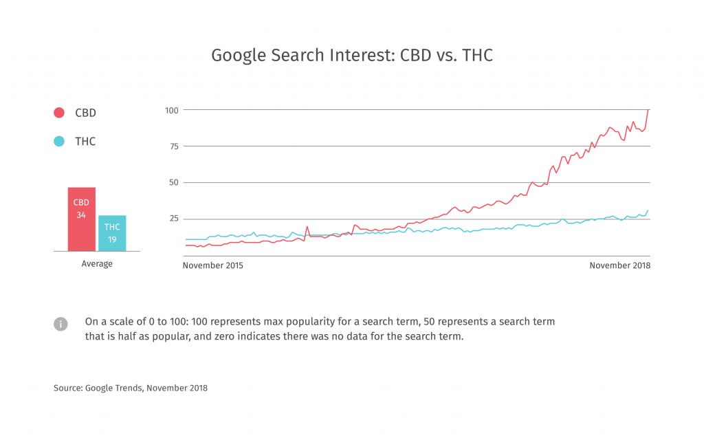 大麻消費者の求めるCBD製品とは?CBDオイルの検索が急上昇